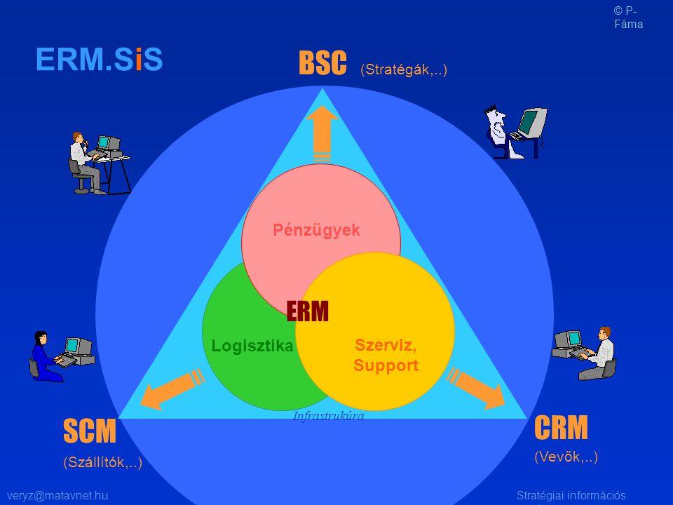 veryz@matavnet.huStratégiai információs rendszer ERM Logisztika Szerviz, Support Pénzügyek BSC SCM CRM ERM.SiS (Szállítók,..) (Vevők,..) (Stratégák,..) Infrastrukúra © P- Fáma