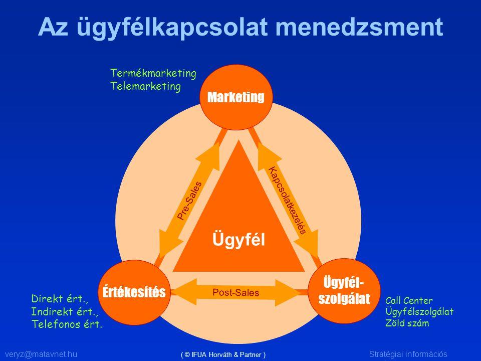 veryz@matavnet.huStratégiai információs rendszer Az ügyfélkapcsolat menedzsment Ügyfél Pre-Sales Kapcsolatkezelés Post-Sales Marketing Értékesítés Ügy