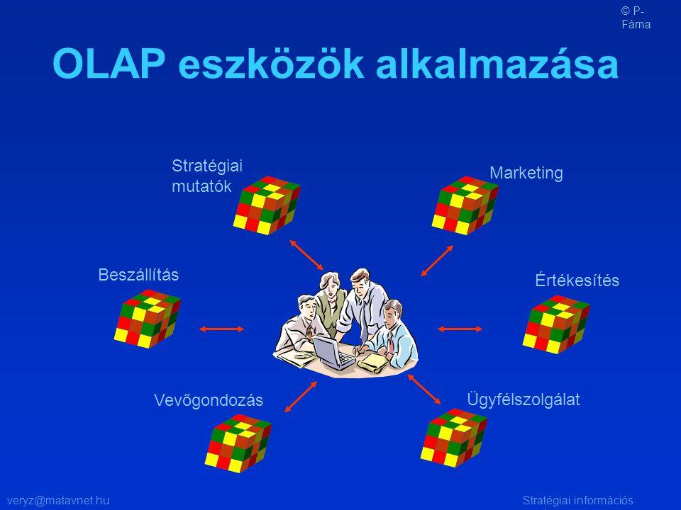 veryz@matavnet.huStratégiai információs rendszer Stratégiai mutatók Marketing Értékesítés Beszállítás Vevőgondozás Ügyfélszolgálat OLAP eszközök alkalmazása © P- Fáma