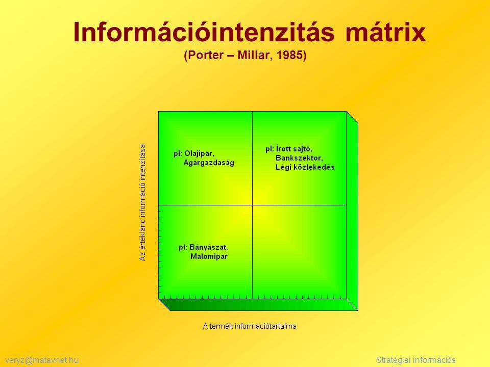veryz@matavnet.huStratégiai információs rendszer Információintenzitás mátrix (Porter – Millar, 1985)