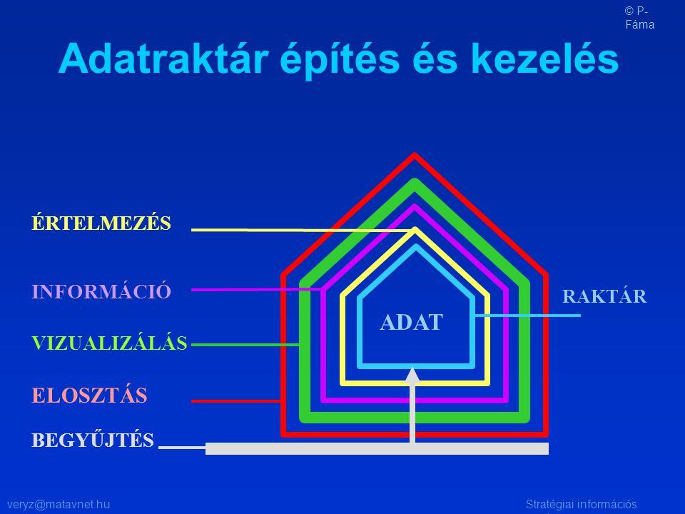 veryz@matavnet.huStratégiai információs rendszer Adatraktár építés és kezelés ADAT BEGYŰJTÉS ÉRTELMEZÉS INFORMÁCIÓ VIZUALIZÁLÁS ELOSZTÁS RAKTÁR © P- F