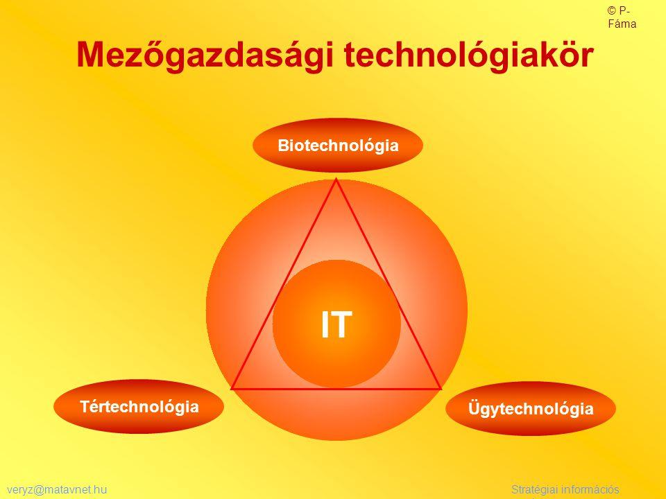 veryz@matavnet.huStratégiai információs rendszer Mezőgazdasági technológiakör Biotechnológia Tértechnológia Ügytechnológia IT © P- Fáma