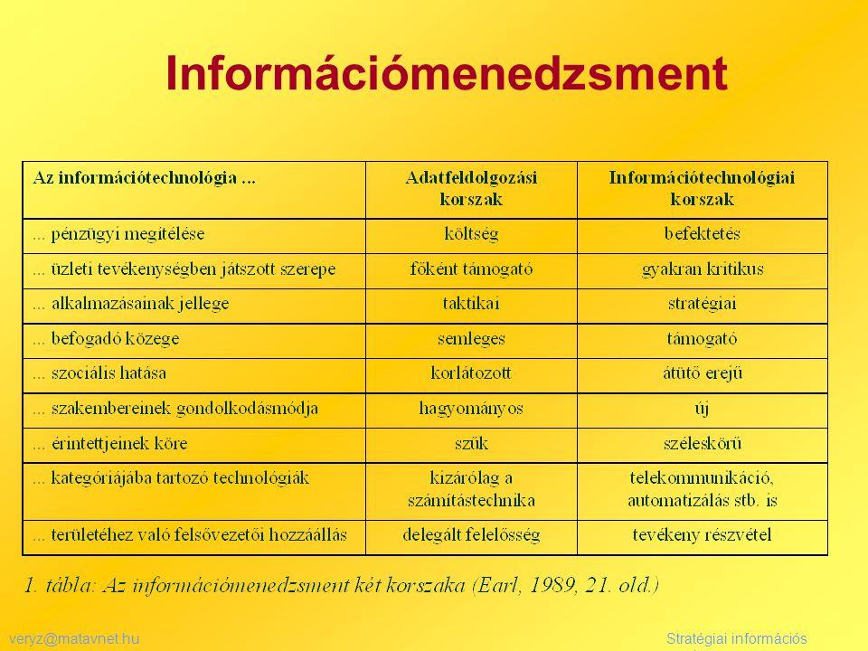 veryz@matavnet.huStratégiai információs rendszer Információmenedzsment