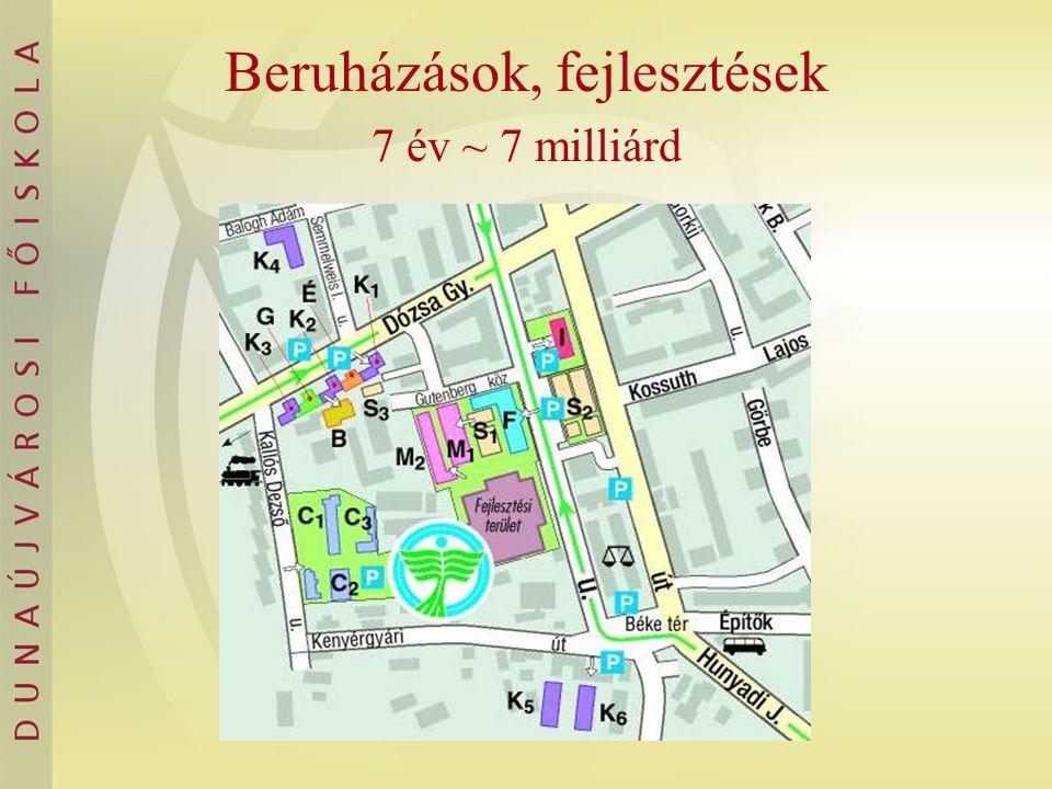 Beruházások, fejlesztések 7 év ~ 7 milliárd