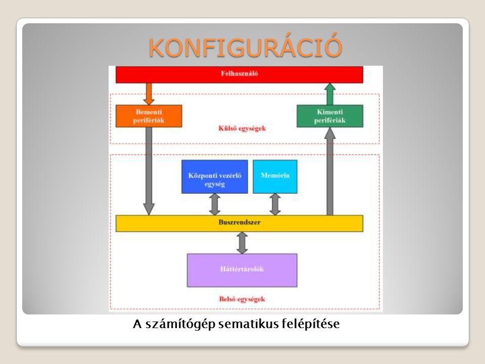 KONFIGURÁCIÓ A számítógép sematikus felépítése