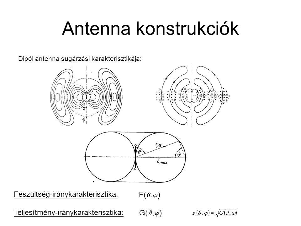Antenna konstrukciók Hatásos felület: A vevőantennát lineárisan polarizált síkhullám éri, amelynek polarizációiránya az antennáéval megegyezik.
