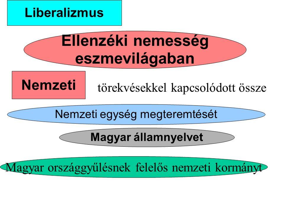 """A különbözőbb helyzetű csoportokból váltak a reformok híveivé vagy ellenzőivé ÉRDEKEGYESÍTÉS vagyoni társadalmi Politikai nemzet jogkiterjesztés Népnek """"az alkotmány sáncaiba való beemelése államnemzet A magyar reformozgalom nem a társadalom valamely nagy törésvonala - mentén szervezte az erőket"""