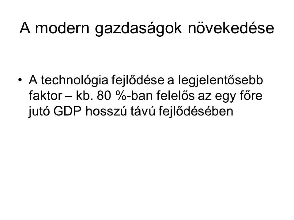 A modern gazdaságok növekedése A technológia fejlődése a legjelentősebb faktor – kb.