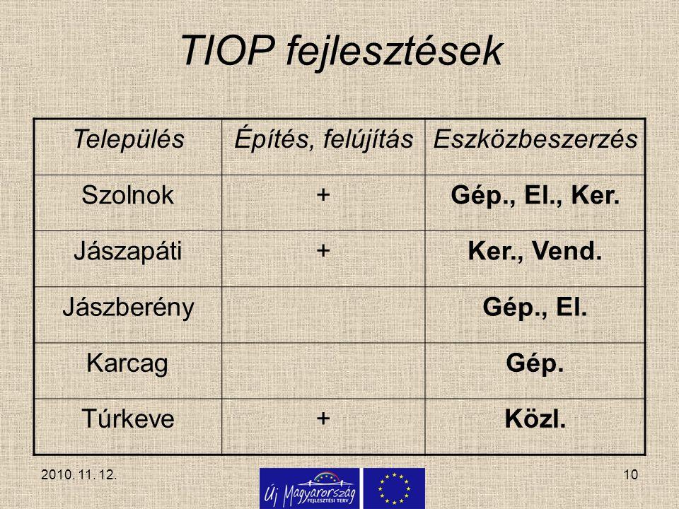 10 TIOP fejlesztések TelepülésÉpítés, felújításEszközbeszerzés Szolnok+Gép., El., Ker. Jászapáti+Ker., Vend. JászberényGép., El. KarcagGép. Túrkeve+Kö