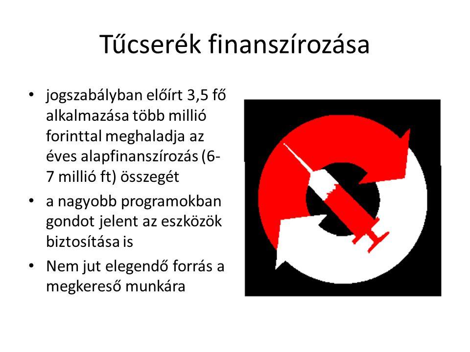 Tűcserék finanszírozása jogszabályban előírt 3,5 fő alkalmazása több millió forinttal meghaladja az éves alapfinanszírozás (6- 7 millió ft) összegét a