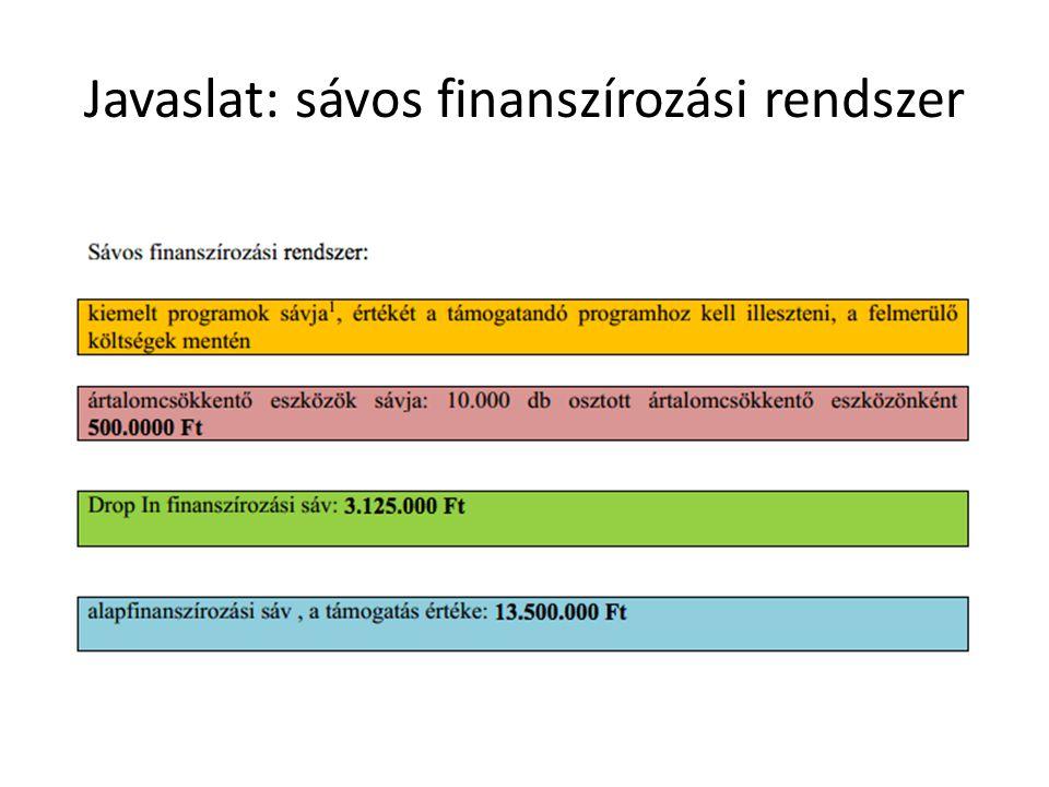 Javaslat: sávos finanszírozási rendszer