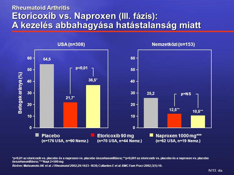 IV/13. dia *p<0,01 az etoricoxib vs. placebo és a naproxen vs.