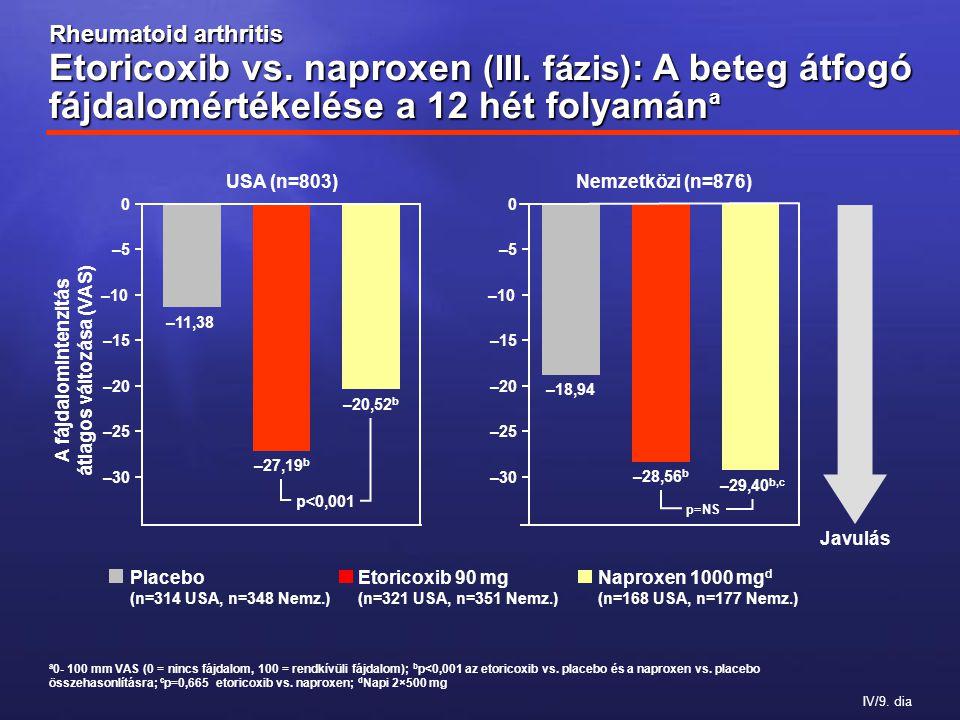IV/9. dia Rheumatoid arthritis Etoricoxib vs. naproxen (III.