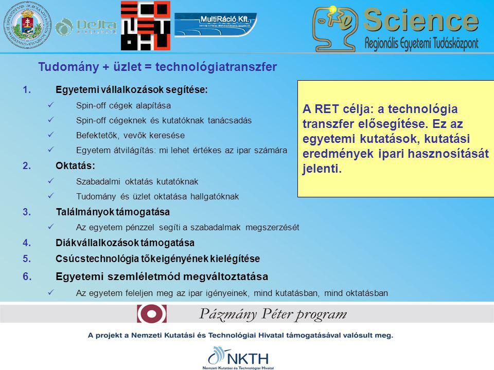 Tudomány + üzlet = technológiatranszfer A RET célja: a technológia transzfer elősegítése. Ez az egyetemi kutatások, kutatási eredmények ipari hasznosí