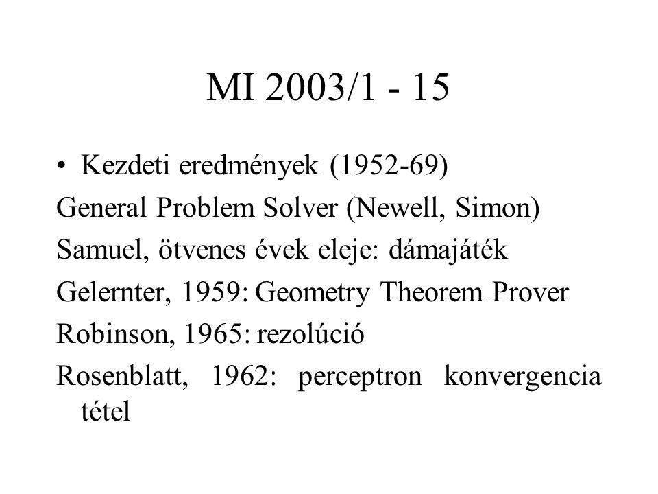 MI 2003/1 - 15 Kezdeti eredmények (1952-69) General Problem Solver (Newell, Simon) Samuel, ötvenes évek eleje: dámajáték Gelernter, 1959: Geometry Theorem Prover Robinson, 1965: rezolúció Rosenblatt, 1962: perceptron konvergencia tétel