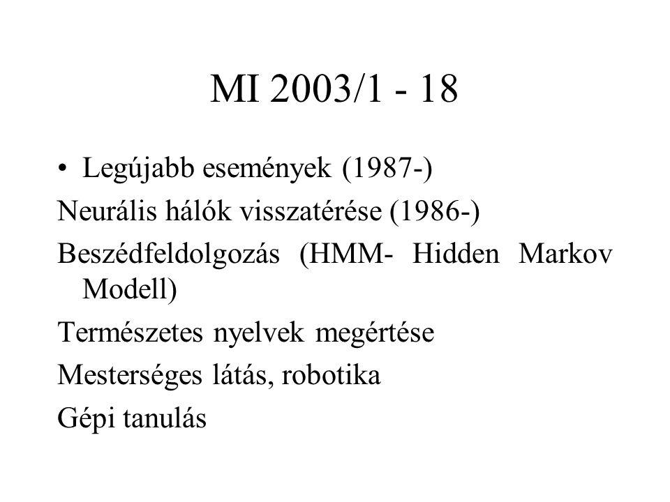 MI 2003/1 - 18 Legújabb események (1987-) Neurális hálók visszatérése (1986-) Beszédfeldolgozás (HMM- Hidden Markov Modell) Természetes nyelvek megértése Mesterséges látás, robotika Gépi tanulás