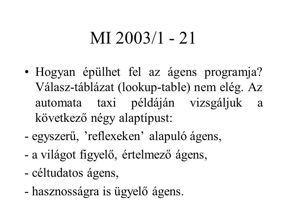 MI 2003/1 - 21 Hogyan épülhet fel az ágens programja? Válasz-táblázat (lookup-table) nem elég. Az automata taxi példáján vizsgáljuk a következő négy a