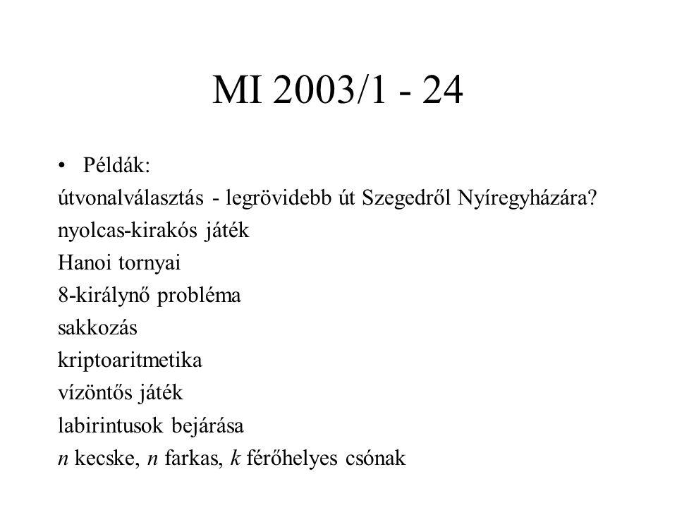 MI 2003/1 - 24 Példák: útvonalválasztás - legrövidebb út Szegedről Nyíregyházára? nyolcas-kirakós játék Hanoi tornyai 8-királynő probléma sakkozás kri