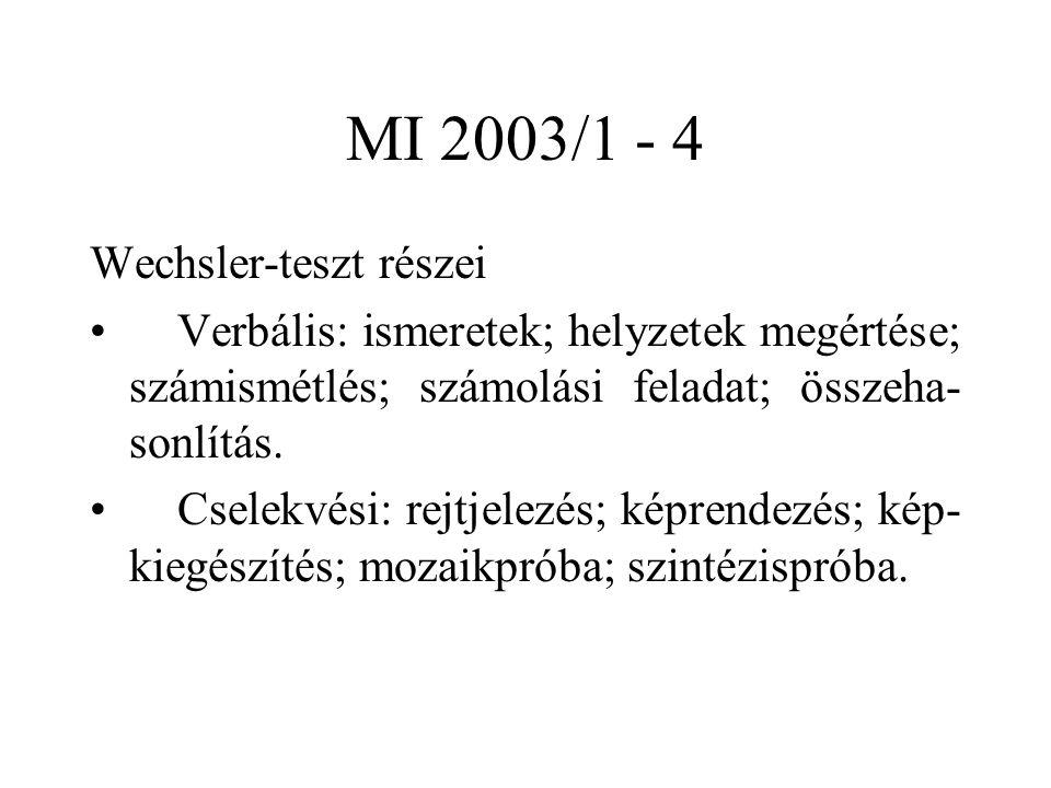 MI 2003/1 - 4 Wechsler-teszt részei Verbális: ismeretek; helyzetek megértése; számismétlés; számolási feladat; összeha- sonlítás. Cselekvési: rejtjele