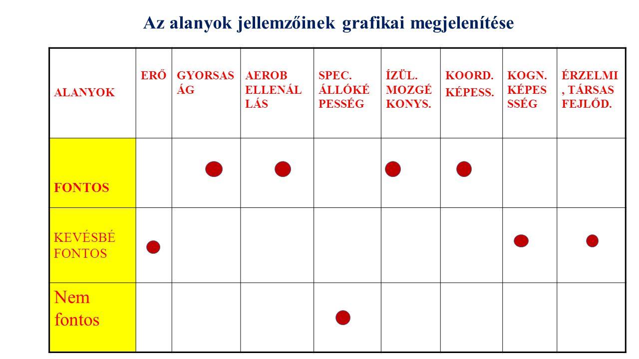 Az alanyok jellemzőinek grafikai megjelenítése ALANYOK ERŐGYORSAS ÁG AEROB ELLENÁL LÁS SPEC.