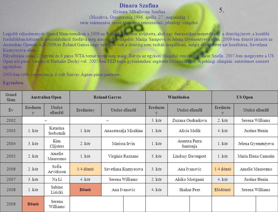 Grand Slam Australian OpenRoland GarrosWimbledonUS Open Év Eredmén y Utolsó ellenfél EredményUtolsó ellenfél Eredmén y Utolsó ellenfél Eredmén y Utols