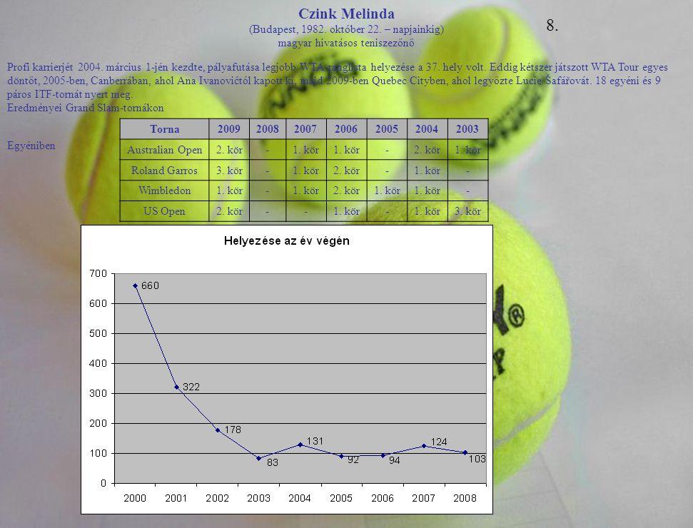 Czink Melinda (Budapest, 1982. október 22. – napjainkig) magyar hivatásos teniszezőnő Profi karrierjét 2004. március 1-jén kezdte, pályafutása legjobb