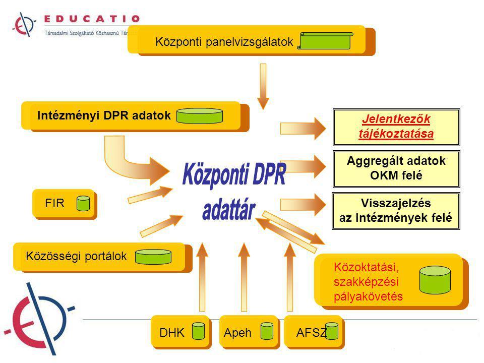 Intézményi DPR adatok Közösségi portálok Központi panelvizsgálatok DHKApehAFSZ Visszajelzés az intézmények felé Aggregált adatok OKM felé Jelentkezők tájékoztatása FIR Közoktatási, szakképzési pályakövetés