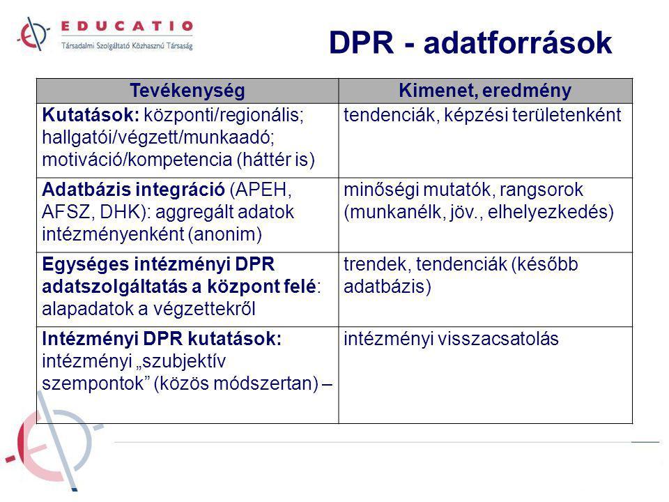 """DPR - adatforrások TevékenységKimenet, eredmény Kutatások: központi/regionális; hallgatói/végzett/munkaadó; motiváció/kompetencia (háttér is) tendenciák, képzési területenként Adatbázis integráció (APEH, AFSZ, DHK): aggregált adatok intézményenként (anonim) minőségi mutatók, rangsorok (munkanélk, jöv., elhelyezkedés) Egységes intézményi DPR adatszolgáltatás a központ felé: alapadatok a végzettekről trendek, tendenciák (később adatbázis) Intézményi DPR kutatások: intézményi """"szubjektív szempontok (közös módszertan) – intézményi visszacsatolás"""