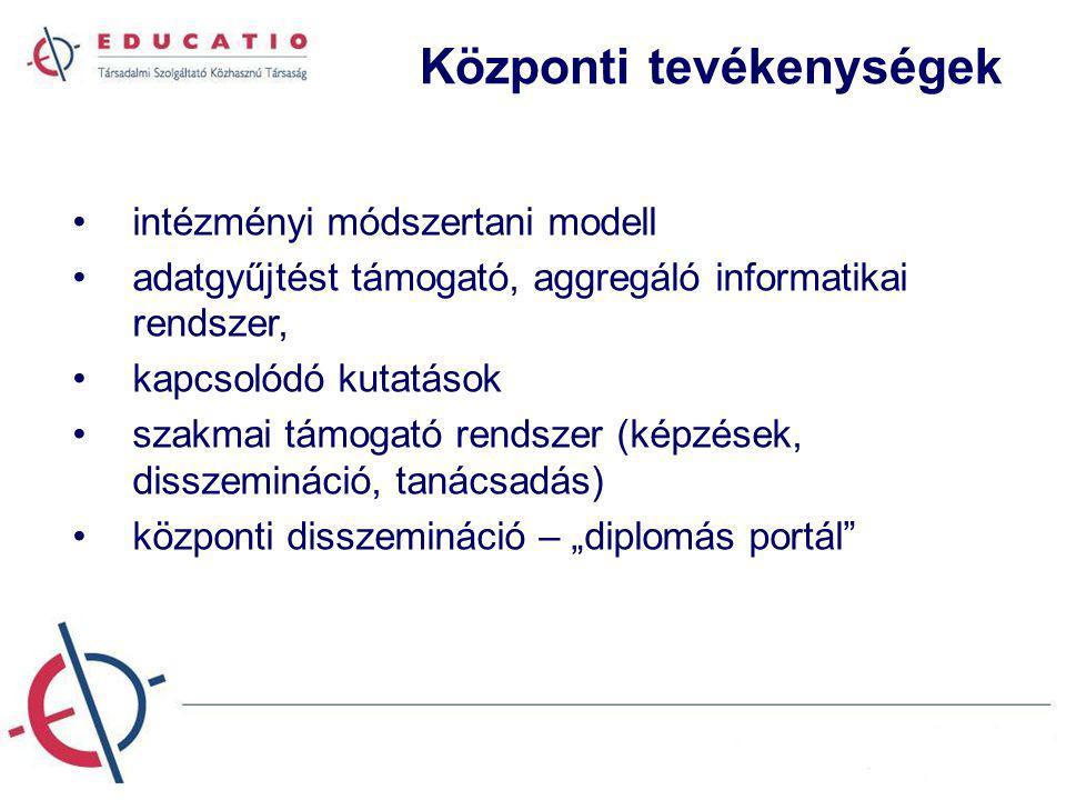 """Központi tevékenységek intézményi módszertani modell adatgyűjtést támogató, aggregáló informatikai rendszer, kapcsolódó kutatások szakmai támogató rendszer (képzések, disszemináció, tanácsadás) központi disszemináció – """"diplomás portál"""