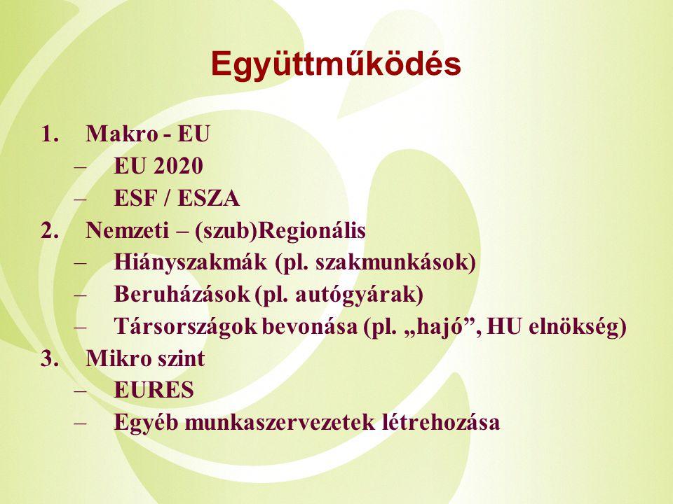 Együttműködés 1.Makro - EU –EU 2020 –ESF / ESZA 2.Nemzeti – (szub)Regionális –Hiányszakmák (pl. szakmunkások) –Beruházások (pl. autógyárak) –Társorszá