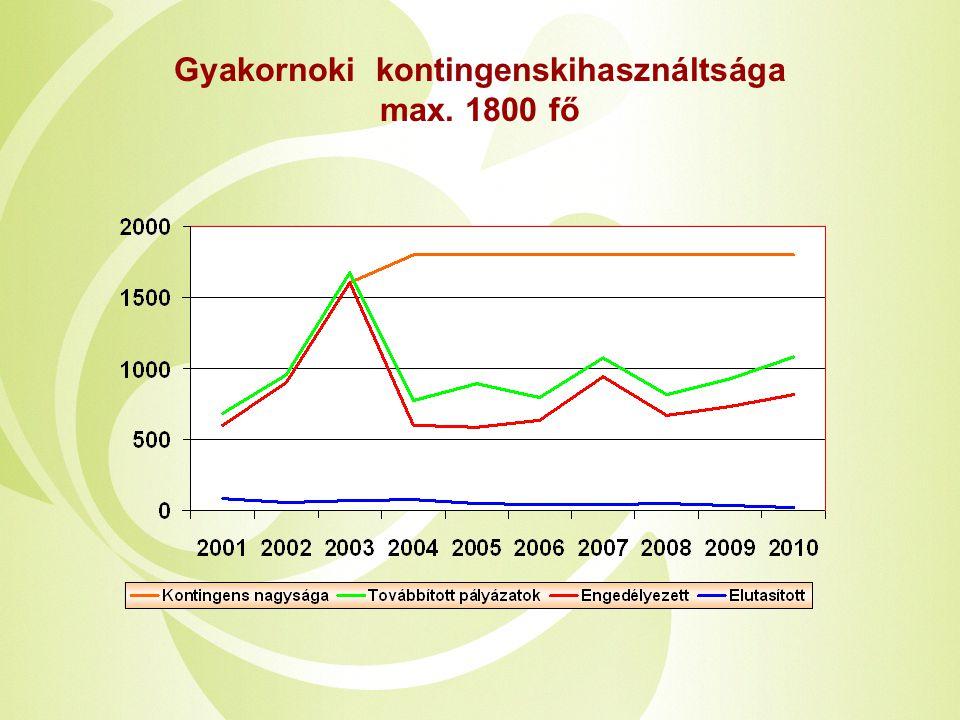 Gyakornoki kontingenskihasználtsága max. 1800 fő