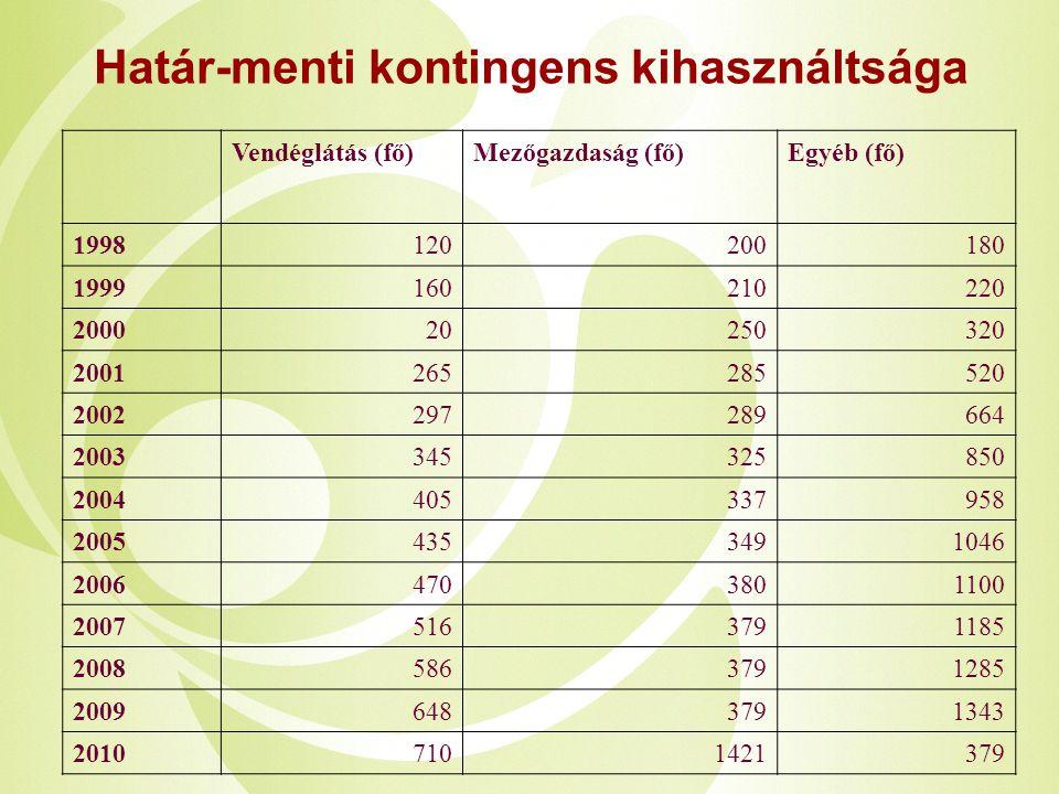 Határ-menti kontingens kihasználtsága Vendéglátás (fő)Mezőgazdaság (fő)Egyéb (fő) 1998120200180 1999160210220 200020250320 2001265285520 2002297289664