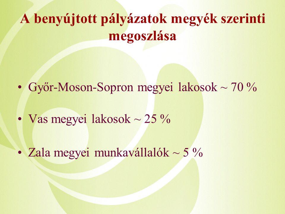 Győr-Moson-Sopron megyei lakosok ~ 70 % Vas megyei lakosok ~ 25 % Zala megyei munkavállalók ~ 5 % A benyújtott pályázatok megyék szerinti megoszlása