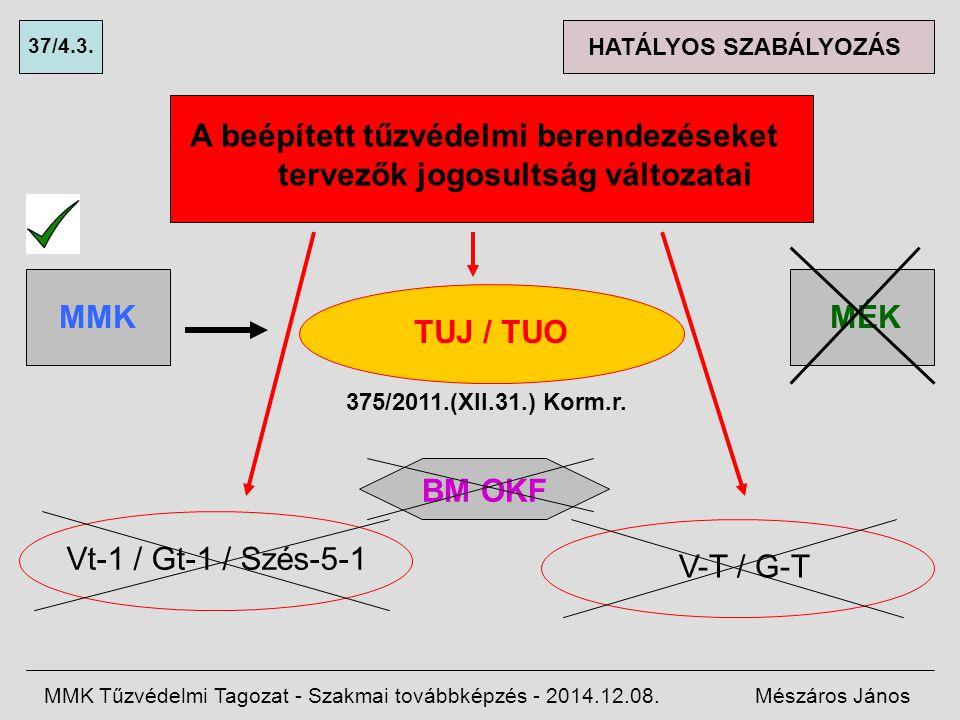 A beépített tűzvédelmi berendezéseket tervezők jogosultság változatai MMK Tűzvédelmi Tagozat - Szakmai továbbképzés - 2014.12.08.