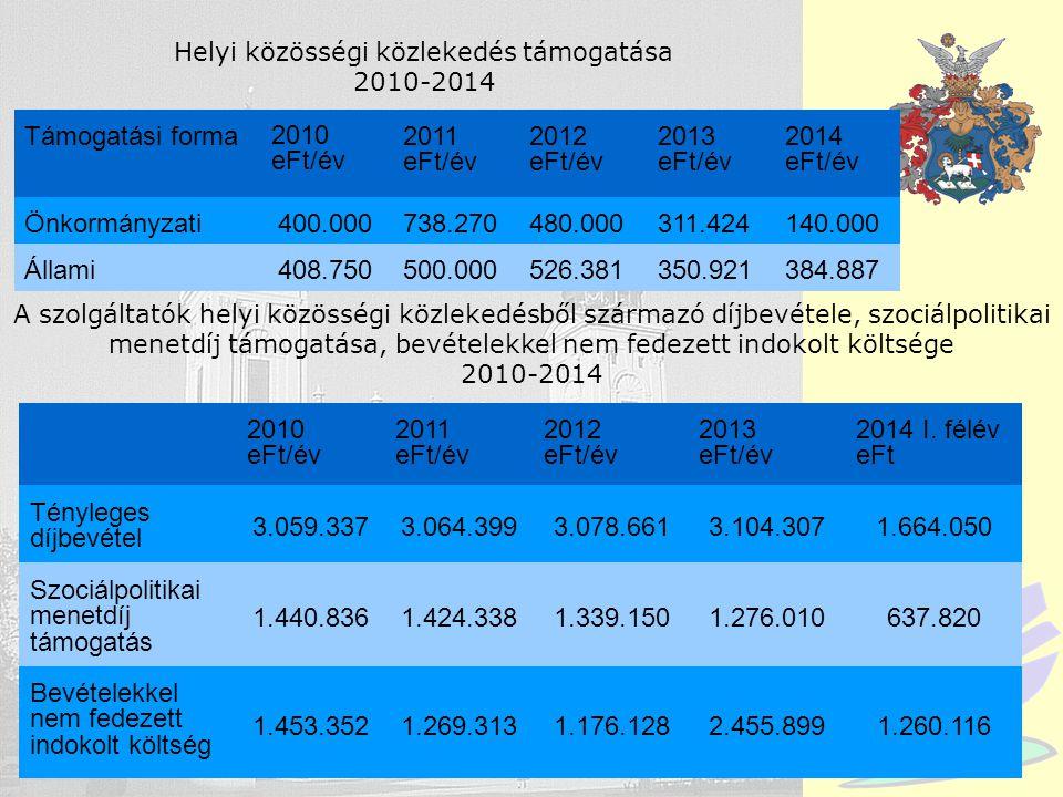 Debrecen Helyi közösségi közlekedés támogatása 2010-2014 2010 eFt/év 2011 eFt/év 2012 eFt/év 2013 eFt/év 2014 I. félév eFt Tényleges díjbevétel 3.059.
