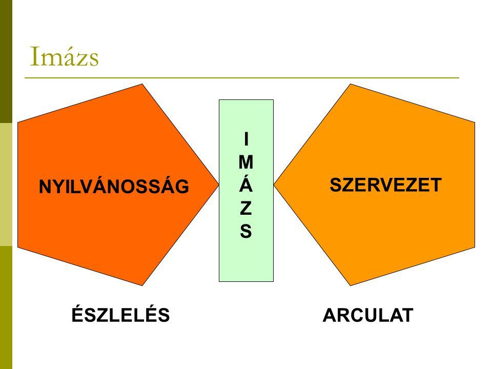  ARCULAT: a külső vizuális elemek rendszere  IMÁZS: az emberek tudatában jön létre