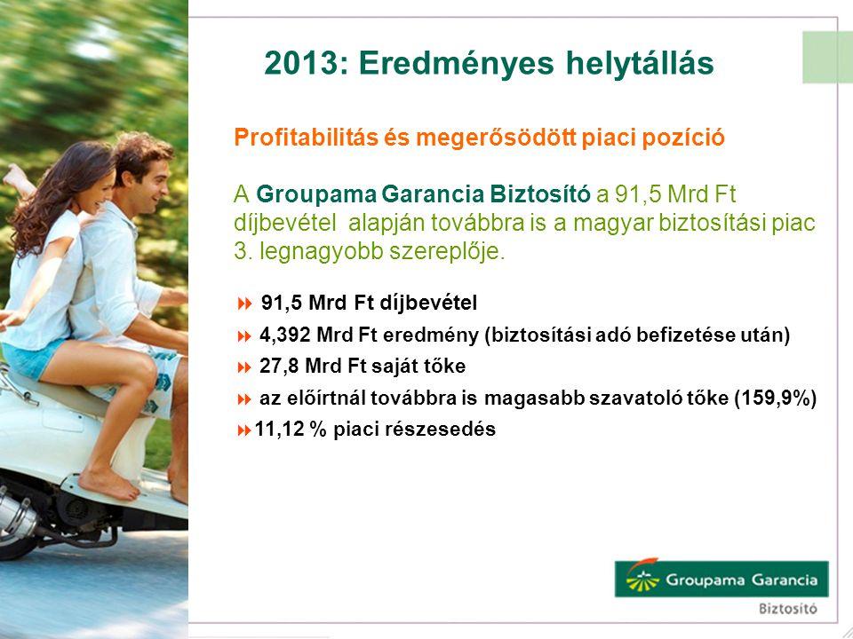 2013: Eredményes helytállás Profitabilitás és megerősödött piaci pozíció A Groupama Garancia Biztosító a 91,5 Mrd Ft díjbevétel alapján továbbra is a