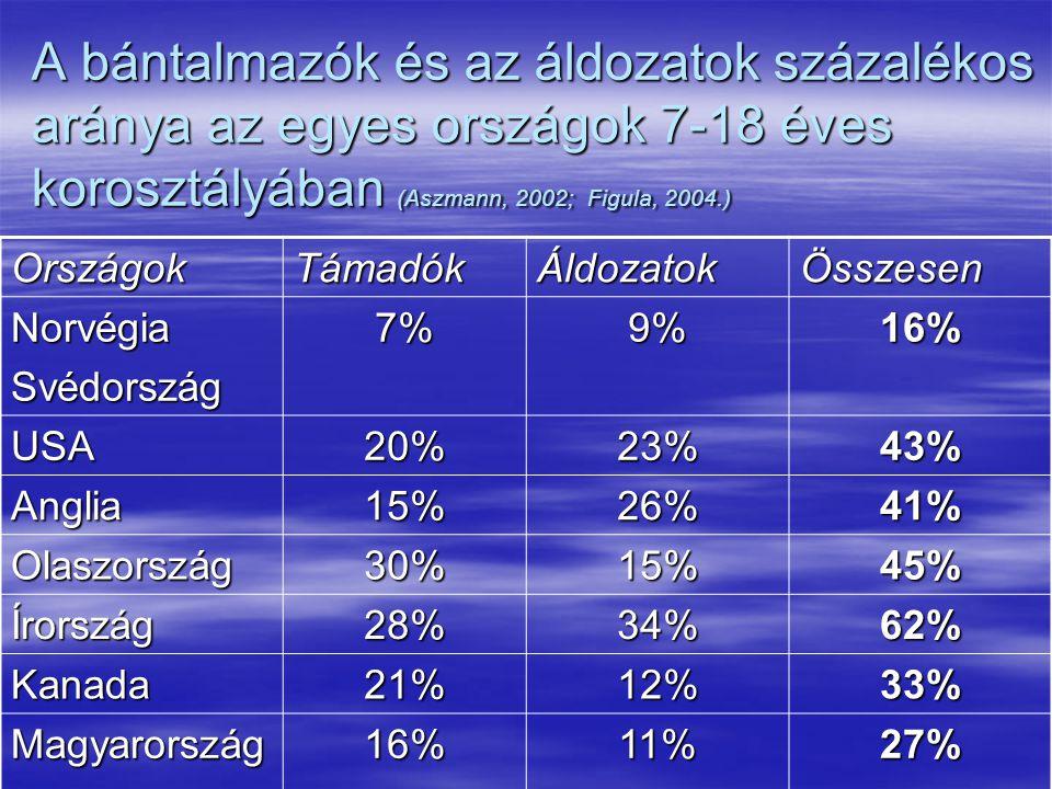 A bántalmazók és az áldozatok százalékos aránya az egyes országok 7-18 éves korosztályában (Aszmann, 2002; Figula, 2004.) OrszágokTámadókÁldozatokÖssz