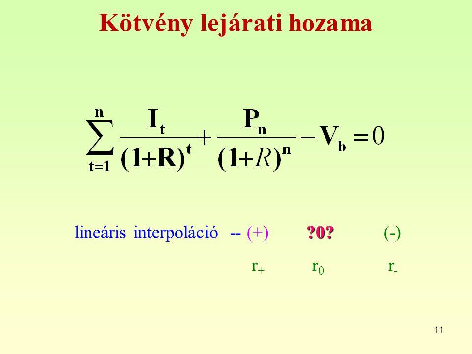 11 Kötvény lejárati hozama ?0? lineáris interpoláció -- (+) ?0? (-) r + r 0 r -
