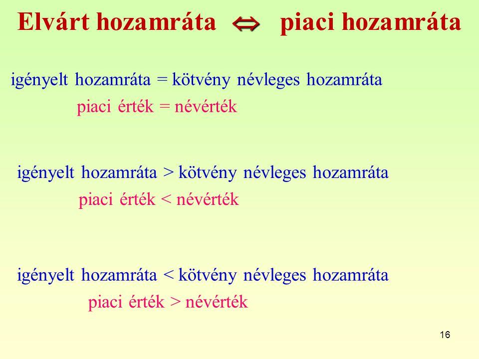 16  Elvárt hozamráta  piaci hozamráta igényelt hozamráta = kötvény névleges hozamráta piaci érték = névérték igényelt hozamráta > kötvény névleges h