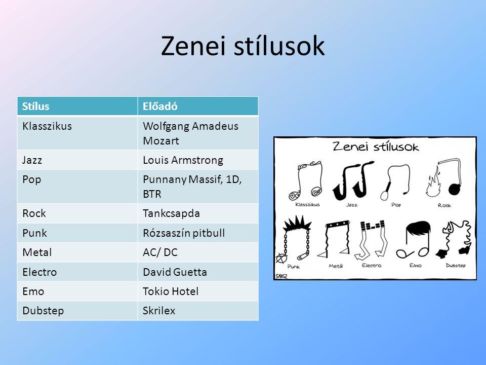 Zenei stílusok StílusElőadó KlasszikusWolfgang Amadeus Mozart JazzLouis Armstrong PopPunnany Massif, 1D, BTR RockTankcsapda PunkRózsaszín pitbull MetalAC/ DC ElectroDavid Guetta EmoTokio Hotel DubstepSkrilex