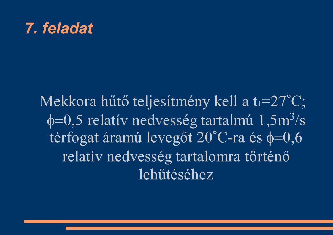 7. feladat Mekkora hűtő teljesítmény kell a t 1 =27°C;  0,5 relatív nedvesség tartalmú 1,5m 3 /s térfogat áramú levegőt 20°C-ra és  0,6 relatív ne