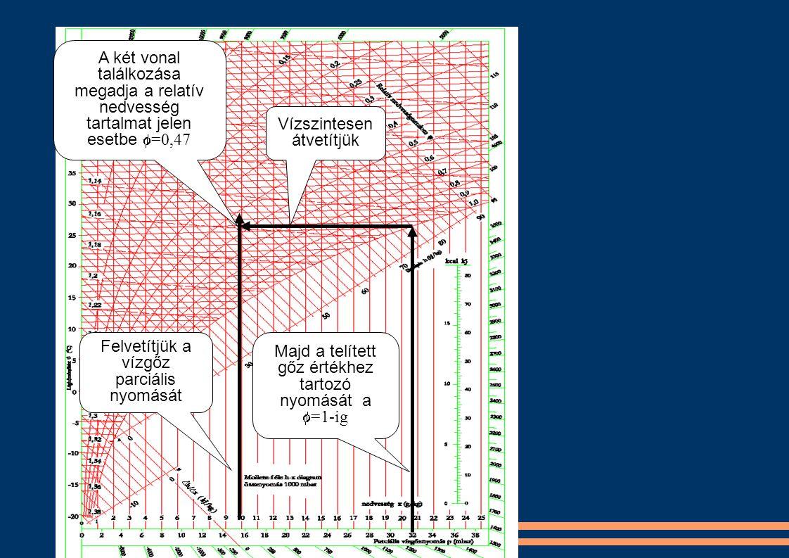 Felvetítjük a vízgőz parciális nyomását Majd a telített gőz értékhez tartozó nyomását a  =1-ig A két vonal találkozása megadja a relatív nedvesség tartalmat jelen esetbe  =0,47 Vízszintesen átvetítjük