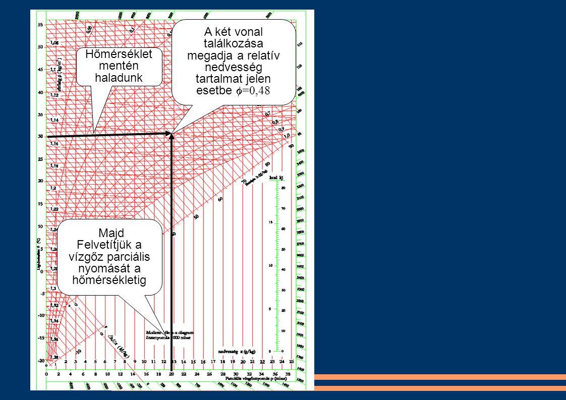 Hőmérséklet mentén haladunk Majd Felvetítjük a vízgőz parciális nyomását a hőmérsékletig A két vonal találkozása megadja a relatív nedvesség tartalmat jelen esetbe  =0,48