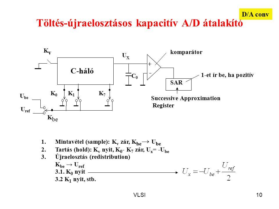 VLSI10 Töltés-újraelosztásos kapacitív A/D átalakító K7K7 K1K1 KvKv C-háló K0K0 K be U be + SAR UxUx U ref C0C0 1.Mintavétel (sample): K v zár, K be → U be 2.Tartás (hold): K v nyit, K 0 - K 7 zár, U x = -U be 3.Újraelosztás (redistribution) K be → U ref 3.1.