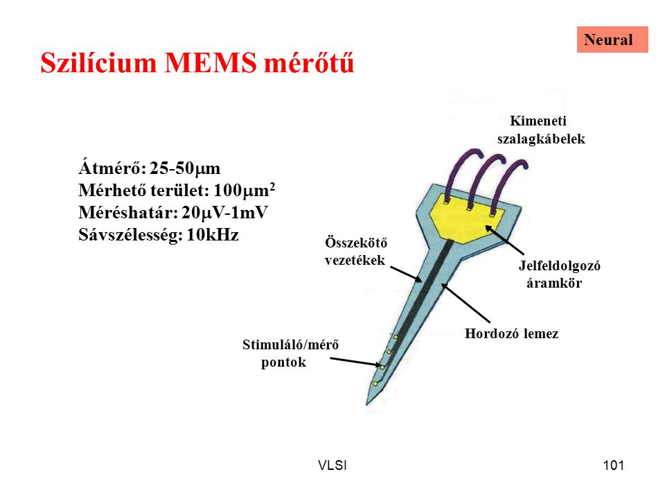 VLSI101 Szilícium MEMS mérőtű Átmérő: 25-50  m Mérhető terület: 100  m 2 Méréshatár: 20  V-1mV Sávszélesség: 10kHz Stimuláló/mérő pontok Kimeneti szalagkábelek Hordozó lemez Összekötő vezetékek Jelfeldolgozó áramkör Neural