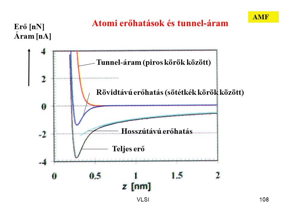 VLSI108 Tunnel-áram (piros körök között) Rövidtávú erőhatás (sötétkék körök között) Hosszútávú erőhatás Teljes erő Erő [nN] Áram [nA] Atomi erőhatások