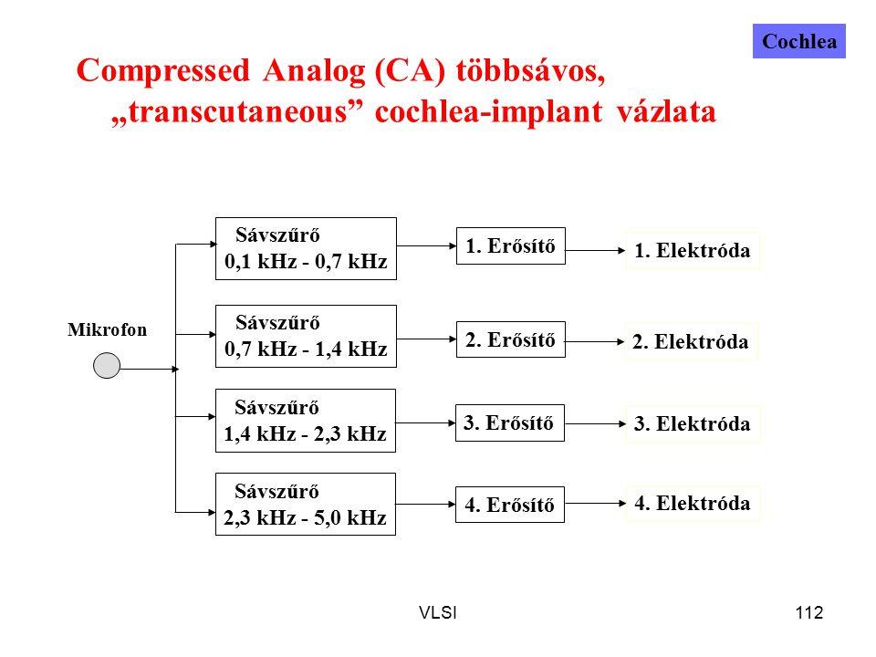 """VLSI112 Compressed Analog (CA) többsávos, """"transcutaneous cochlea-implant vázlata Mikrofon Sávszűrő 0,1 kHz - 0,7 kHz Sávszűrő 2,3 kHz - 5,0 kHz Sávszűrő 1,4 kHz - 2,3 kHz Sávszűrő 0,7 kHz - 1,4 kHz 1."""