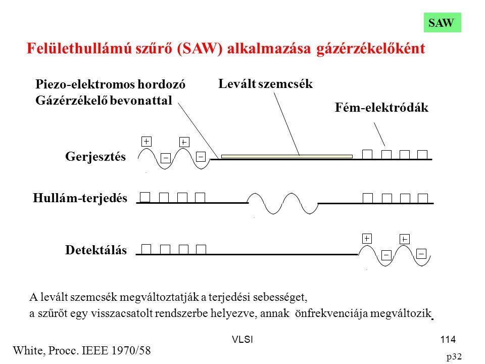 VLSI114 Felülethullámú szűrő (SAW) alkalmazása gázérzékelőként White, Procc. IEEE 1970/58 p32 Gerjesztés Fém-elektródák Hullám-terjedés Detektálás Lev