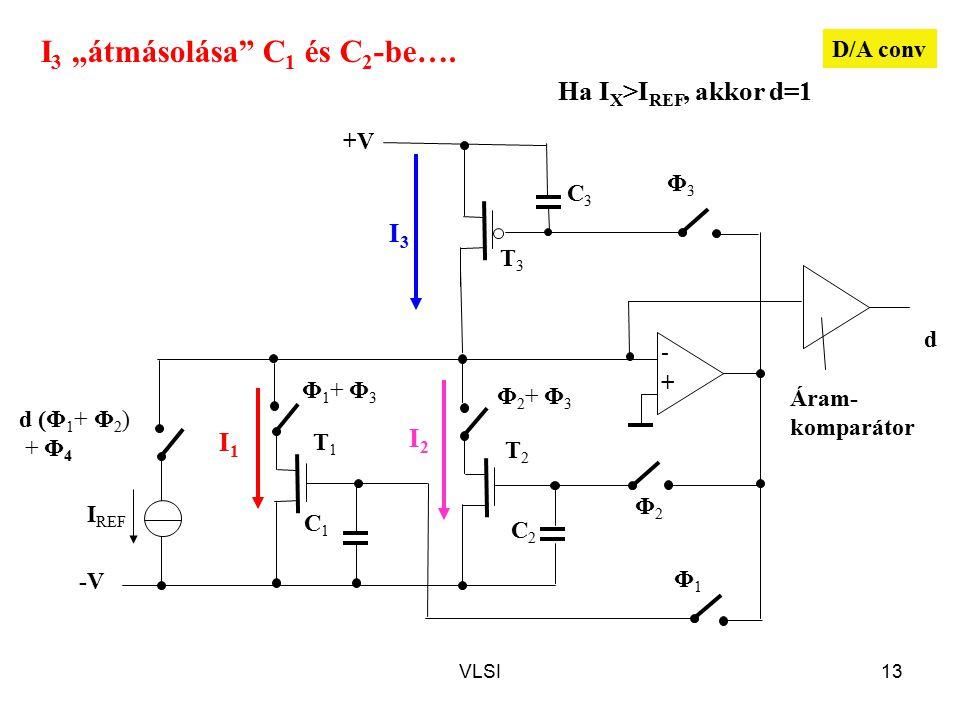 """VLSI13 d Φ3Φ3 Φ1Φ1 Φ2Φ2 T3T3 +V - + I REF T1T1 T2T2 C1C1 C2C2 C3C3 d (Φ 1 + Φ 2 ) + Φ 4 -V Φ1+ Φ3Φ1+ Φ3 Φ2+ Φ3Φ2+ Φ3 Áram- komparátor Ha I X >I REF, akkor d=1 I3I3 I2I2 I1I1 D/A conv I 3 """"átmásolása C 1 és C 2 -be…."""